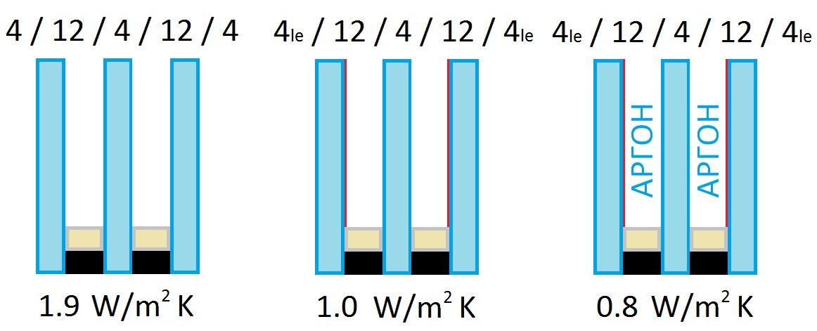 Топлоизолация на троен стъклопакет
