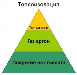 Пирамида на топлоизолацията